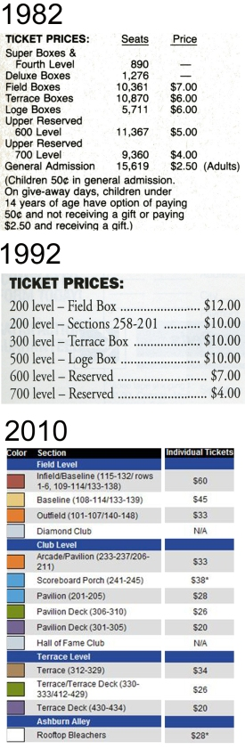 ticket prices 3 decades.jpg